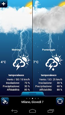 Weather for Italy-2