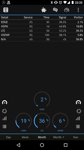 2G 3G 4G LTE Network Monitor | APK Download for Android